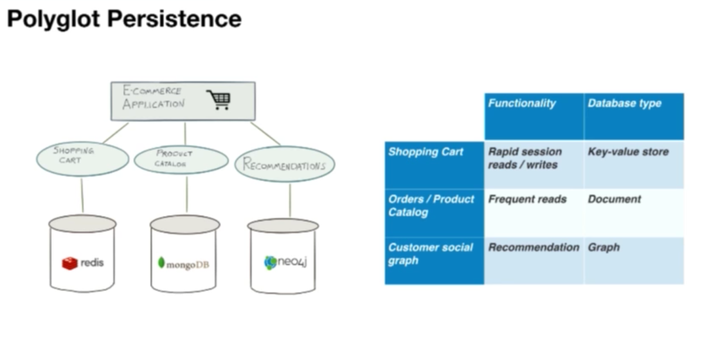 Polyglot deployment for e-commerce using Redis, Neo4j and MongoDB