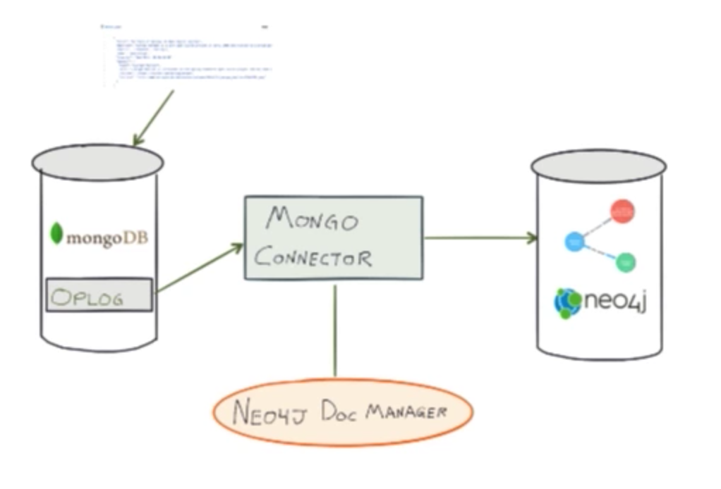 Neo4j doc manager syncs documents from MongoDB to Neo4j