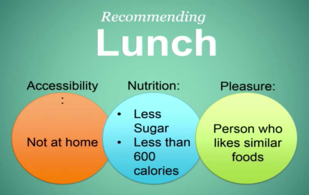 Changing eating behavior through a series of small changes