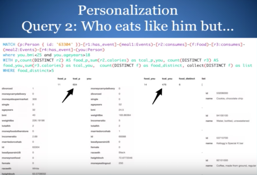 Providing personalized recommendations by comparing to someone with similar food preferences