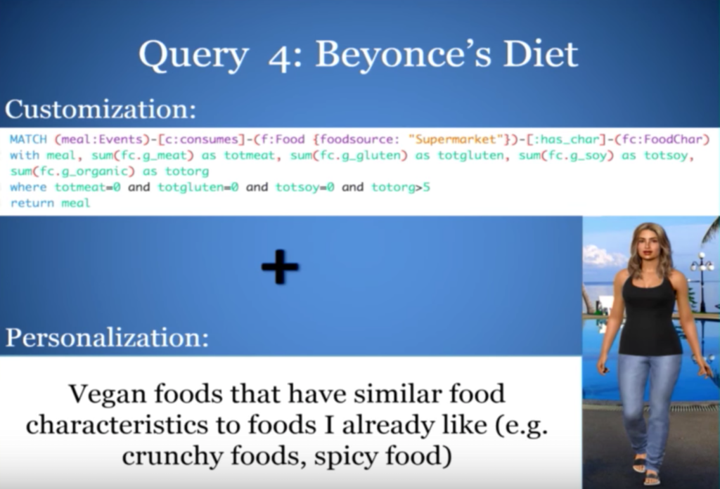 Find out how to eat like Beyonce by using a food recommendation engine