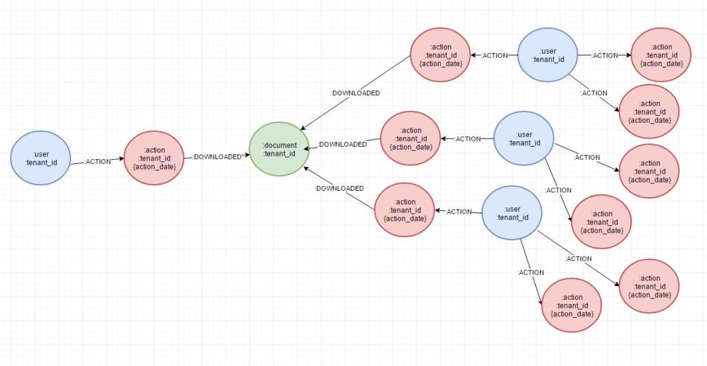 A graph data model for sales enablement