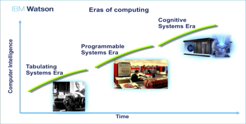 discover-the-three-eras-of-computing-that-led-to-cognitive-computing
