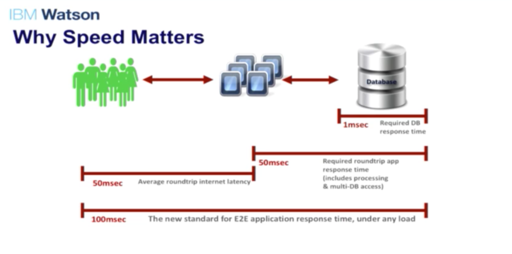 typical-web-application-why-speed-matters-Neo4j-watson-ibm