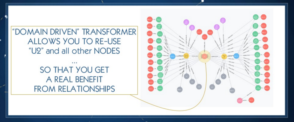Domain driven JSON transformer allows for reuse of nodes in Neo4j