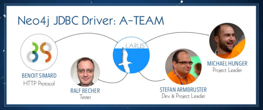 Neo4j JDBC driver development team