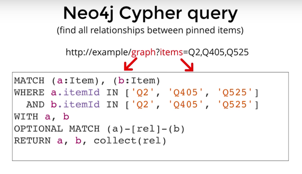 The Neo4j Cypher query that finds relationships between pinned items