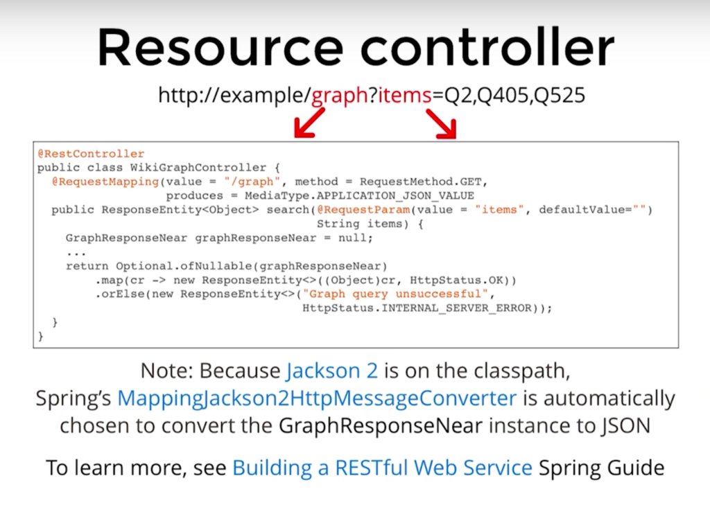 Find out how to annotate Java with Spring to develop a REST server