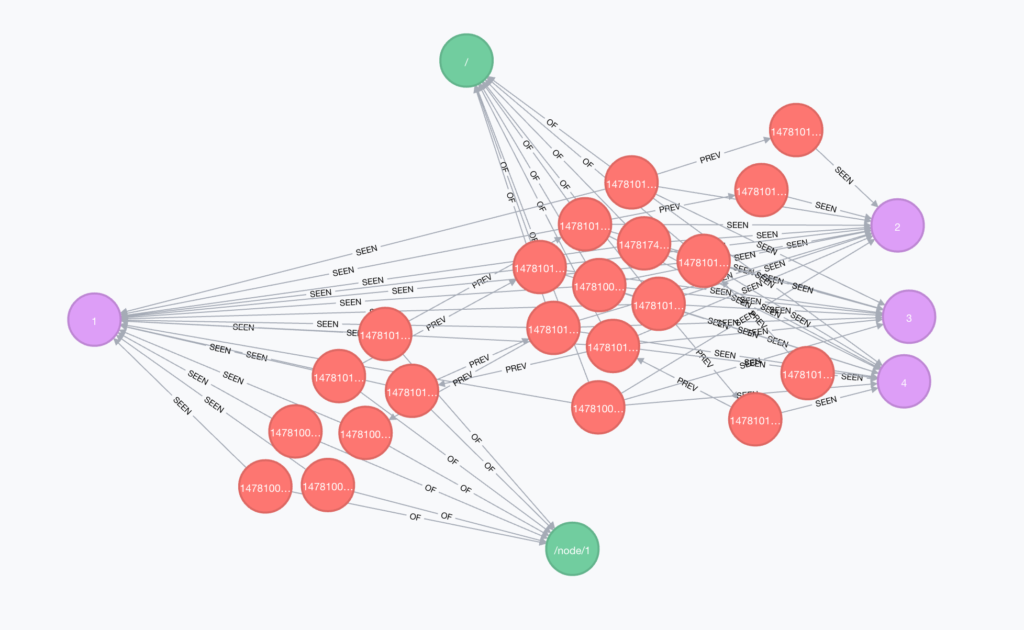 Neo4j-Drupal module recommendation engine result graph