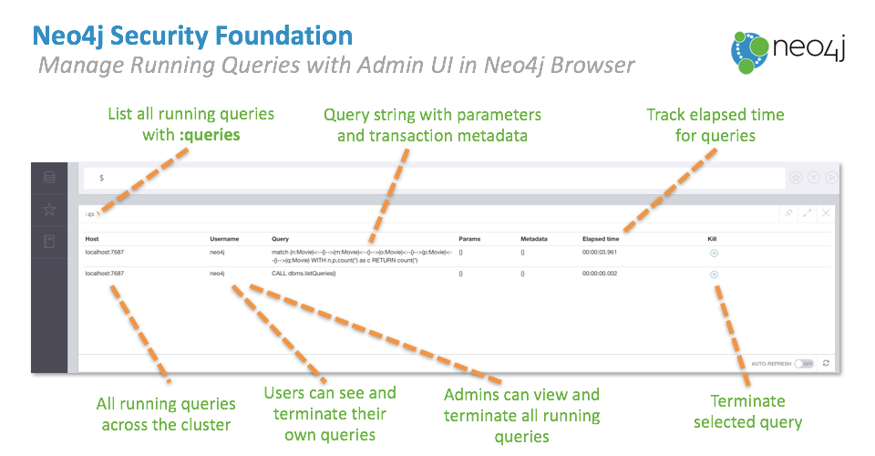 Query management features in Neo4j 3.1 (now in GA release)