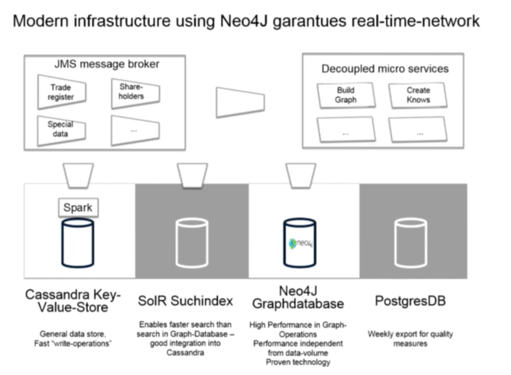 Kantwert data architecture includes Neo4j, SolR, Cassandra, and PostgresDB