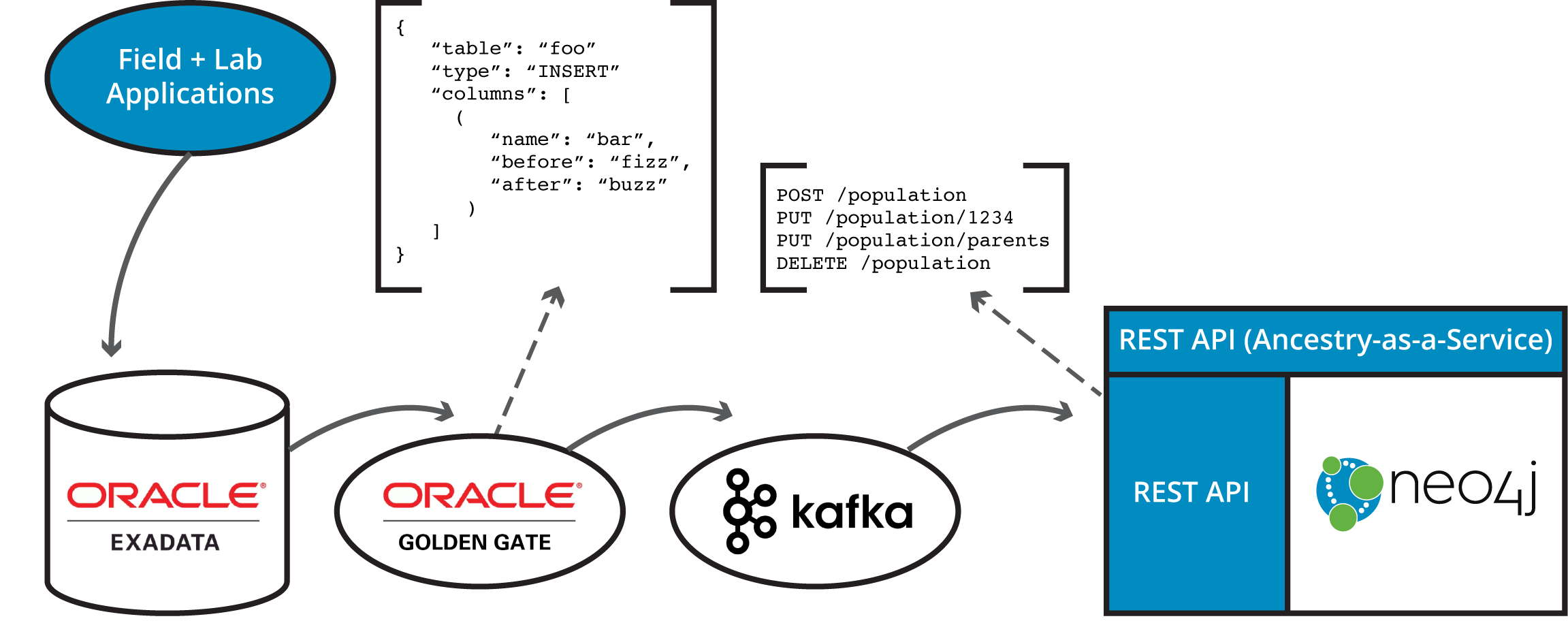 Learn how and why to fully synchronize your relational and graph data between Oracle RDBMS and Neo4j