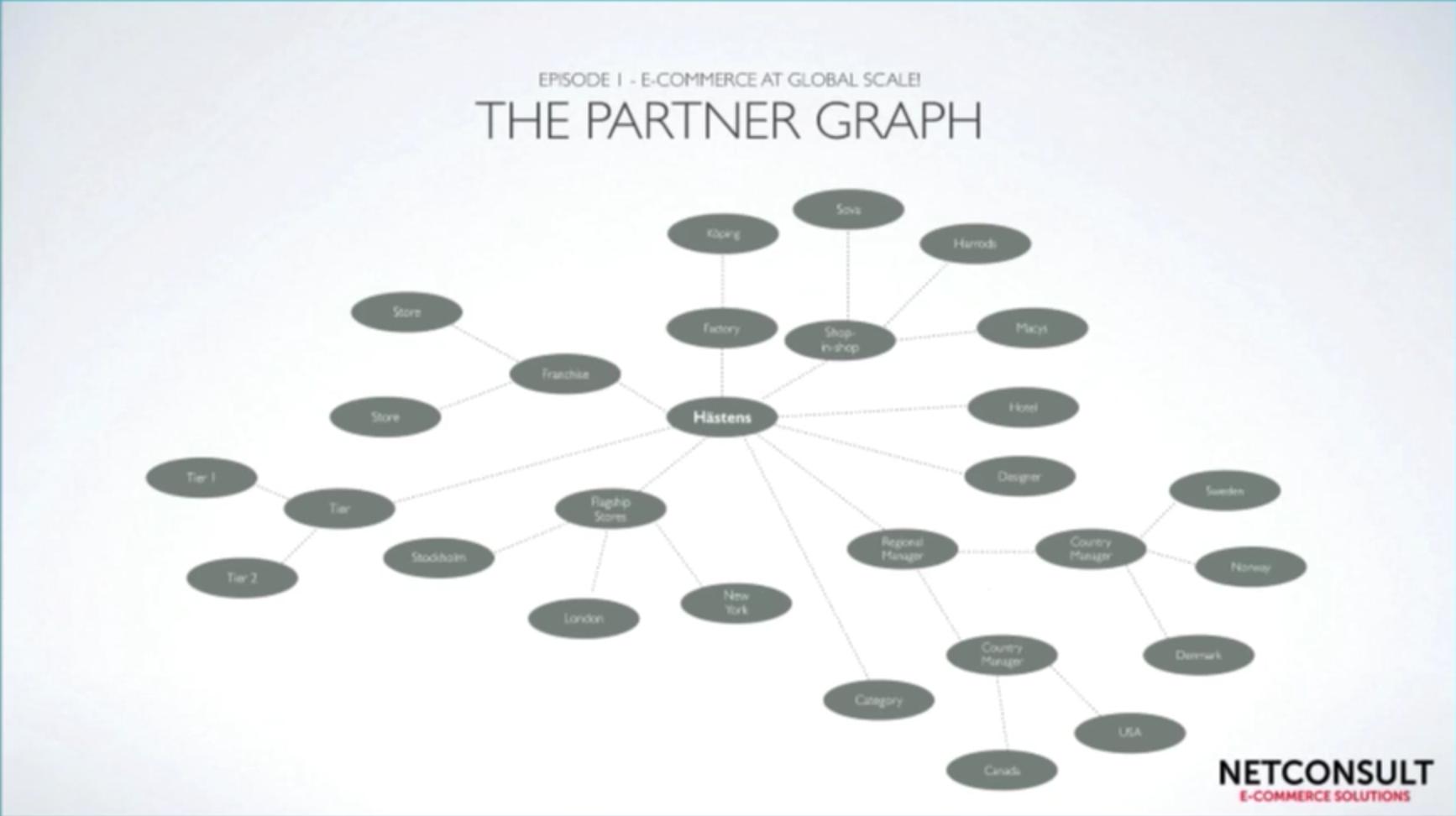 Watch Anders Ekström and Kent Lovestjärnaan's presentation optimizing business performance through digitalization