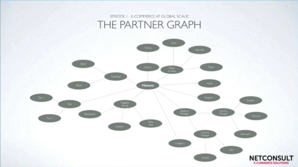 Discover Hästens' complex mattress distribution graph