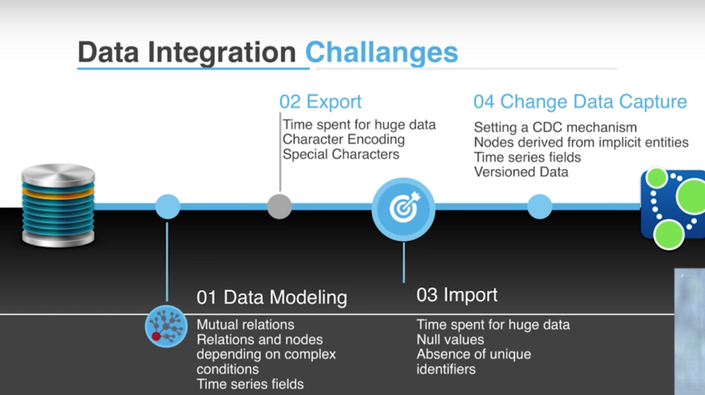 Review the data integration challenges faced by Kale Yazilim when they moved from SQL to graph
