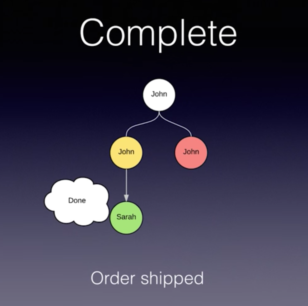Find out how to complete a task using Mativy's Neo4j software