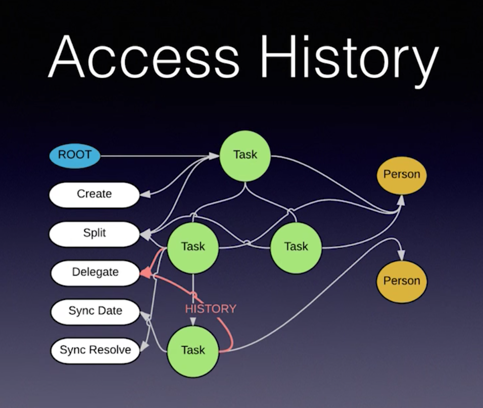 Discover how Mativy Neo4j tracks and stores task history
