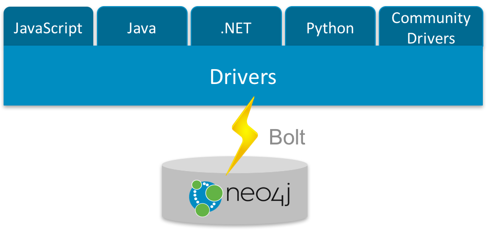 Learn about Neo4j drivers for JavaScript, Java, .NET, Python and other community language drivers.