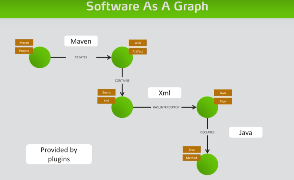 Explore how jqassistant functions with neo4j as a powerful software analytics tool