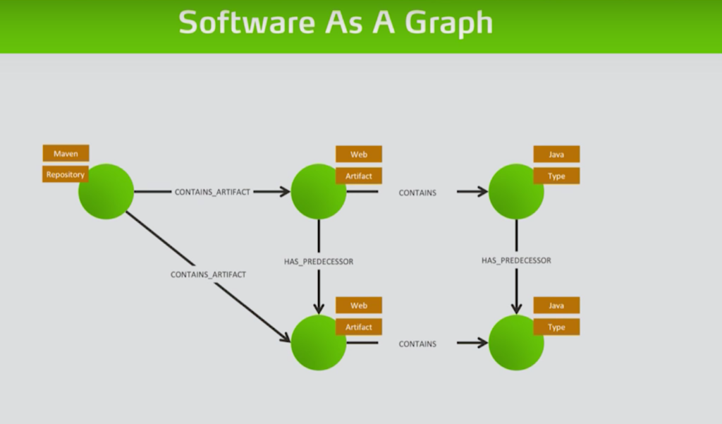 Check out how jQAssistant obtains software analytics on connected software repositories