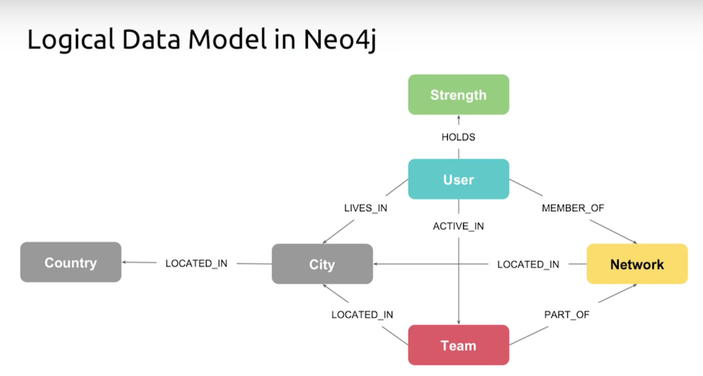 A logical data model in Neo4j