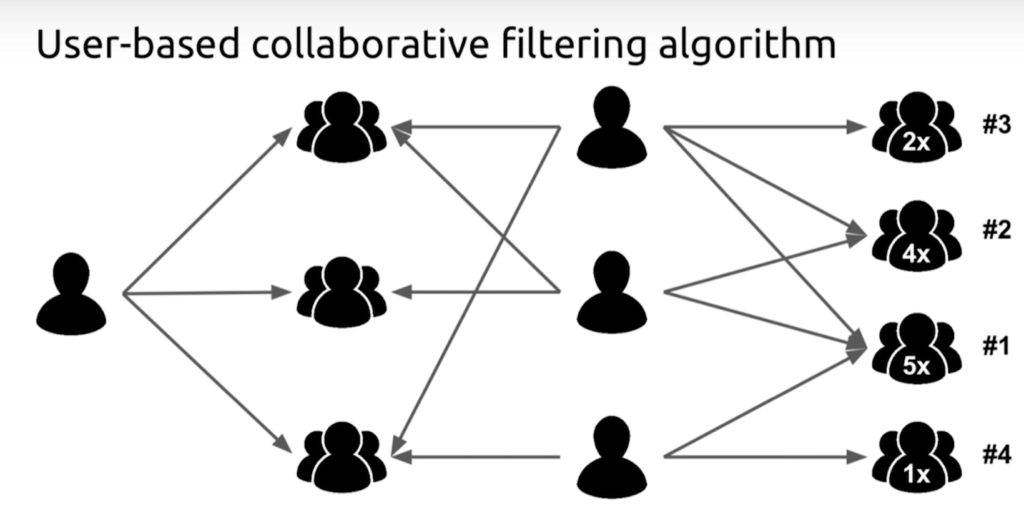 The user-based collaborative filtering algorithm