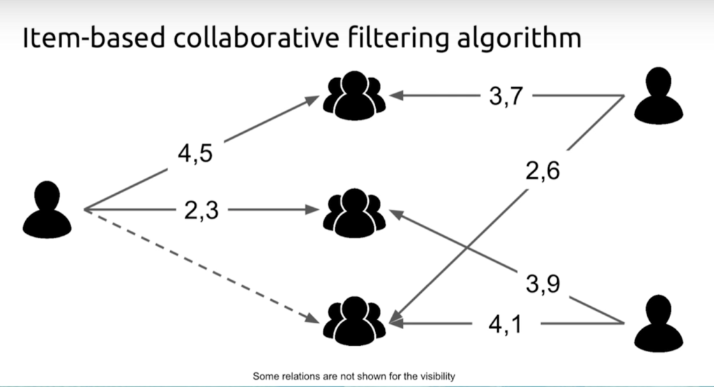 Item-based collaborative filtering algorithm
