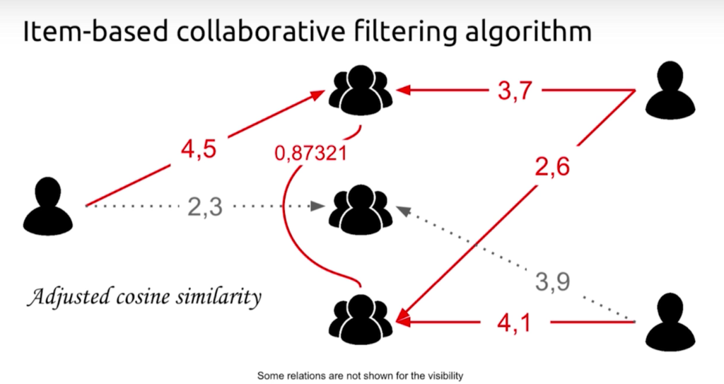 An item-based collaborative filtering algorithm with adjusted cosine similarity