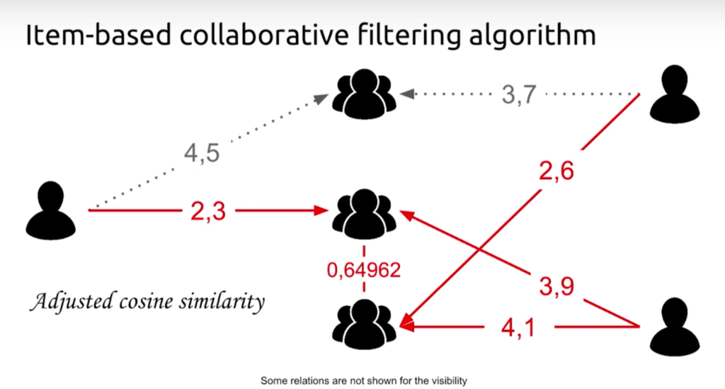 An item-based collaborative filtering algorithm with adjusted cosine similarity for team two