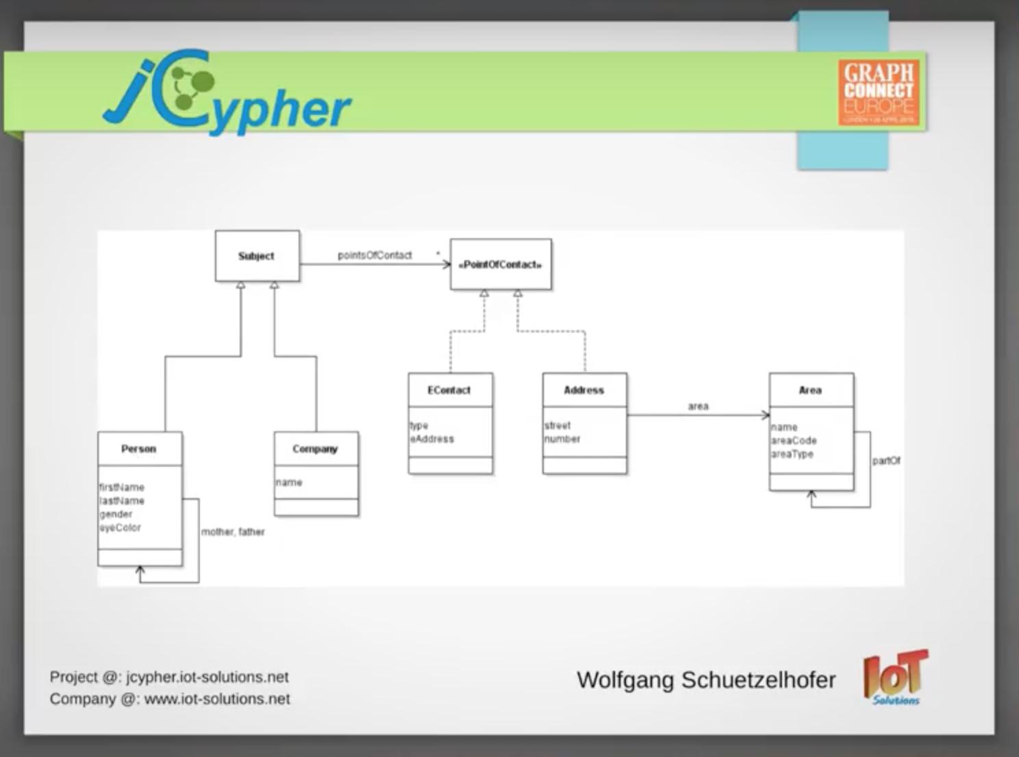 JCypher Data Model
