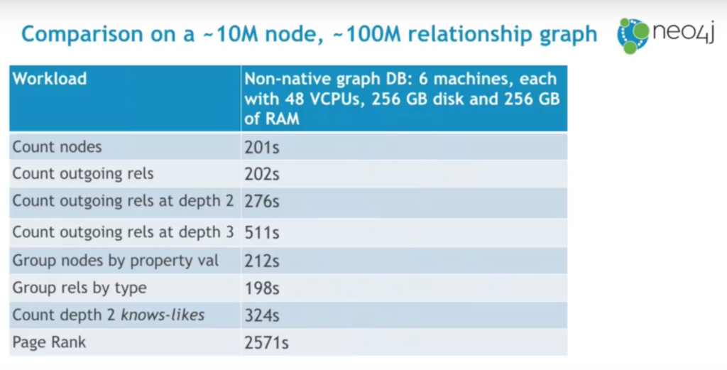 A non-native graph database performance benchmark