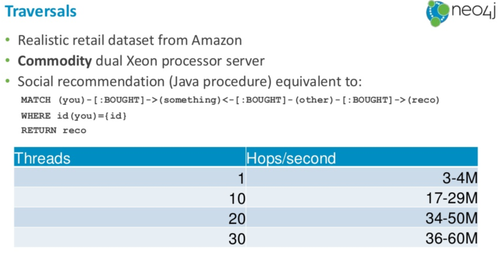 Neo4j traversal performance on the Amazon retail dataset