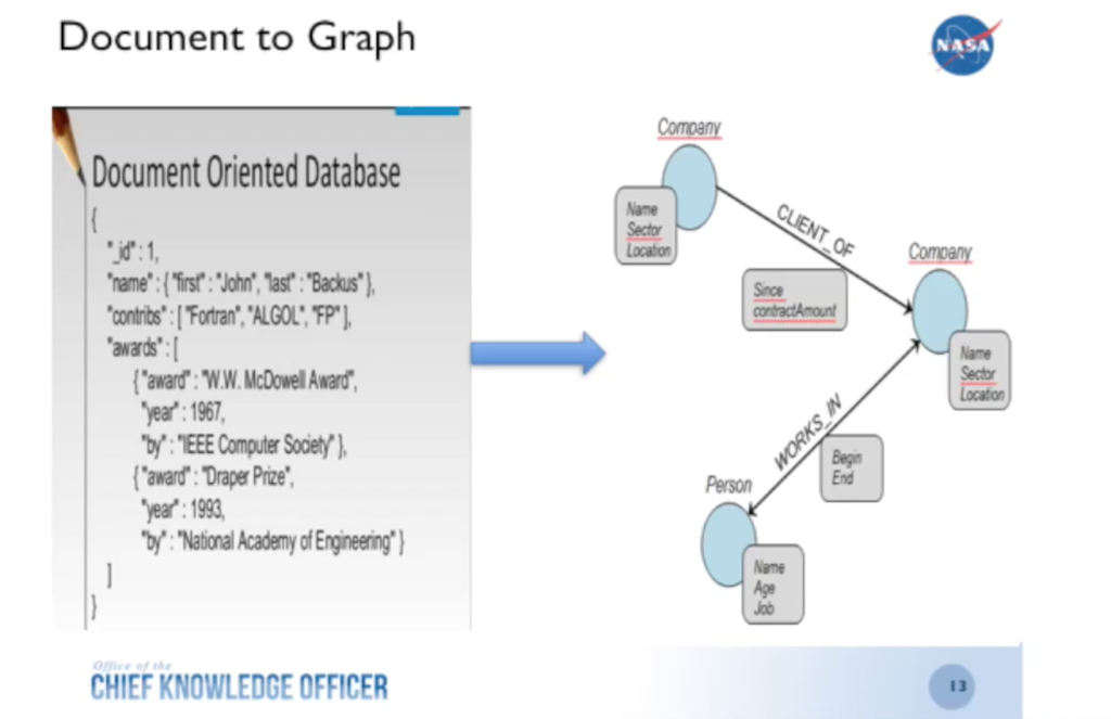 From documents to graph