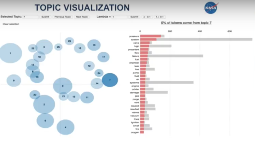 NASA Topic Visualization