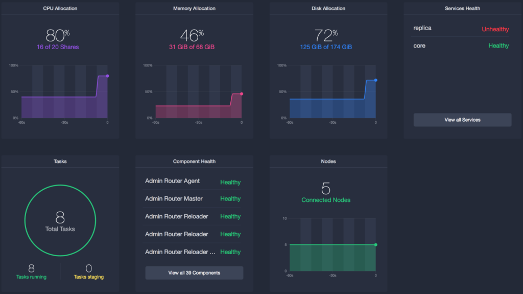 Neo4j DC/OS installation dashboard
