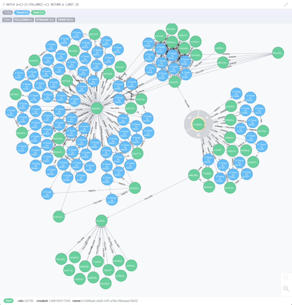 Neo4j graph visualization