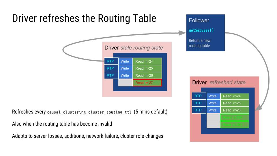 Neo4j drivers refreshes routing table