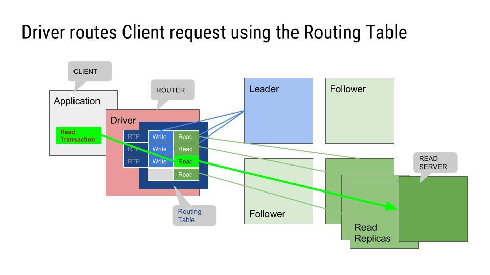 Neo4j drivers routes client request