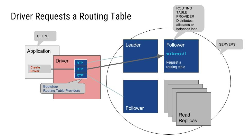 Neo4j drivers requests routing table