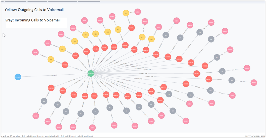 Learn how to use Neo4j to analyze call detail records (CDR) data as a graph
