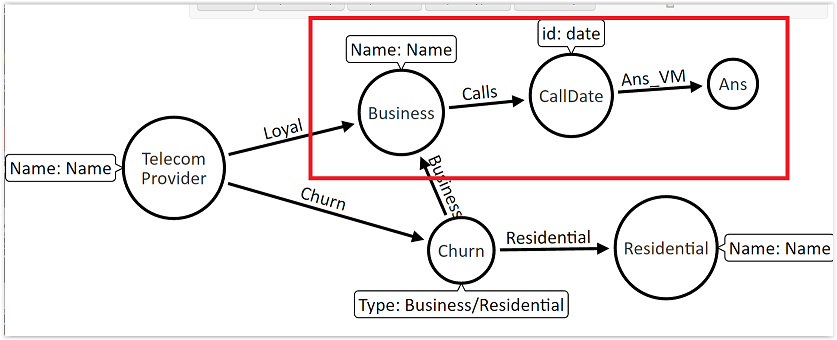 Business-level call detail records (CDR) analysis