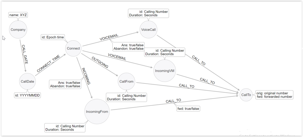 Graph data model for call detail records analysis