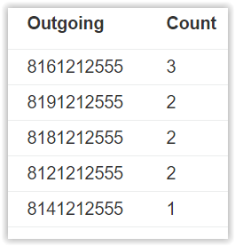 Outgoing call count per employee