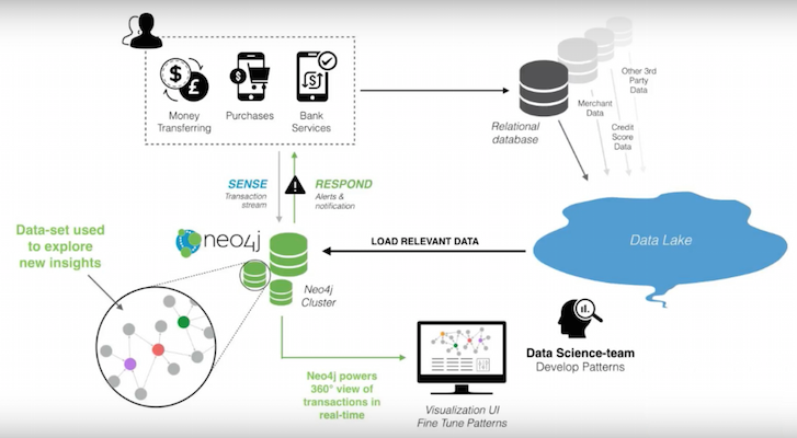 Learn about how to use Neo4j for fraud prevention in this five-minute overview video and blog post