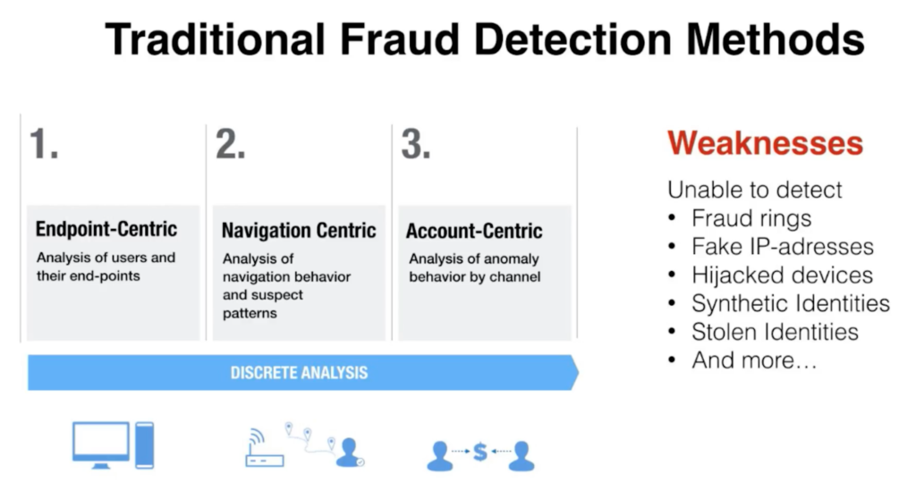 Weaknesses in traditional fraud detection methods