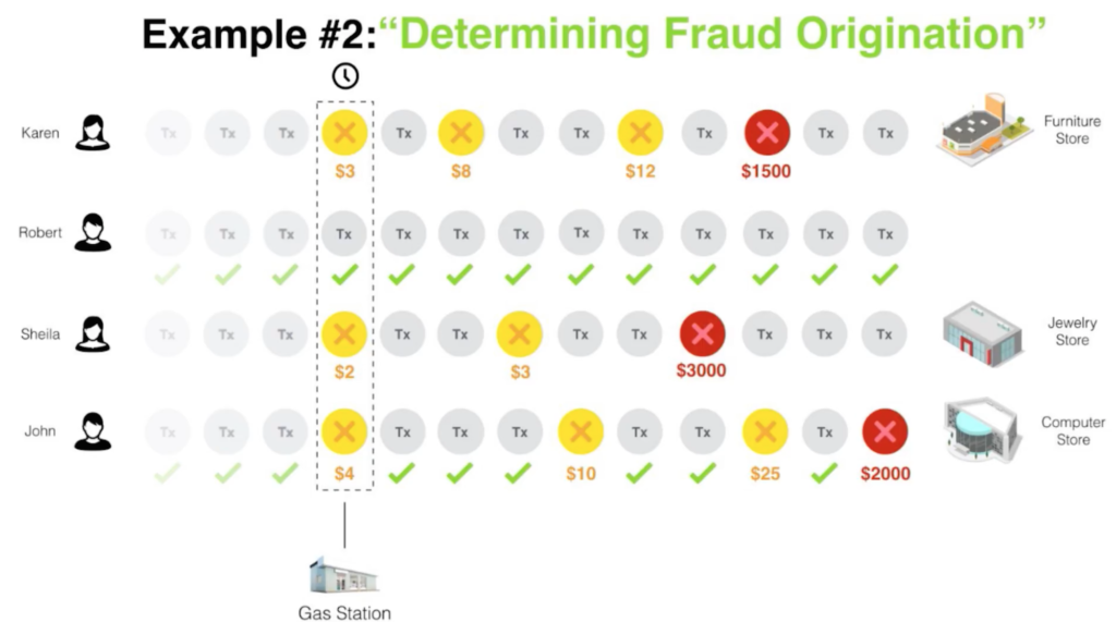 Fraud prevention example: fraud origination