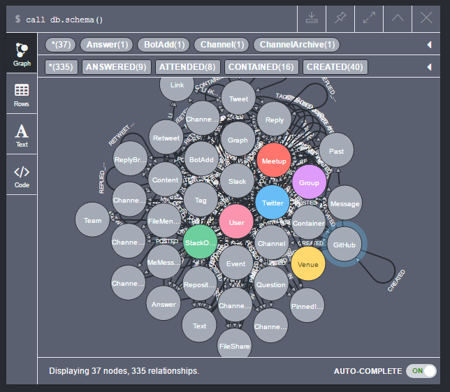 Database schema visualization in the Neo4j Browser