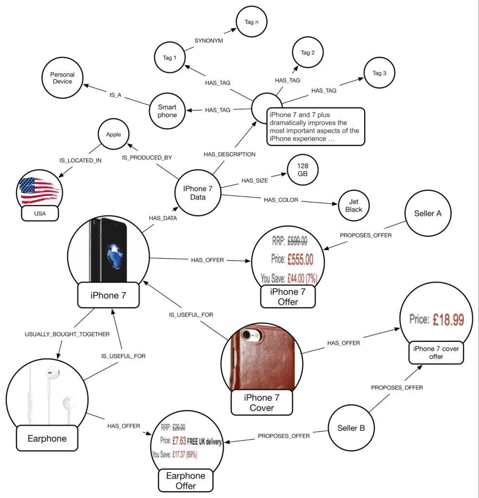 A logical graph database schema