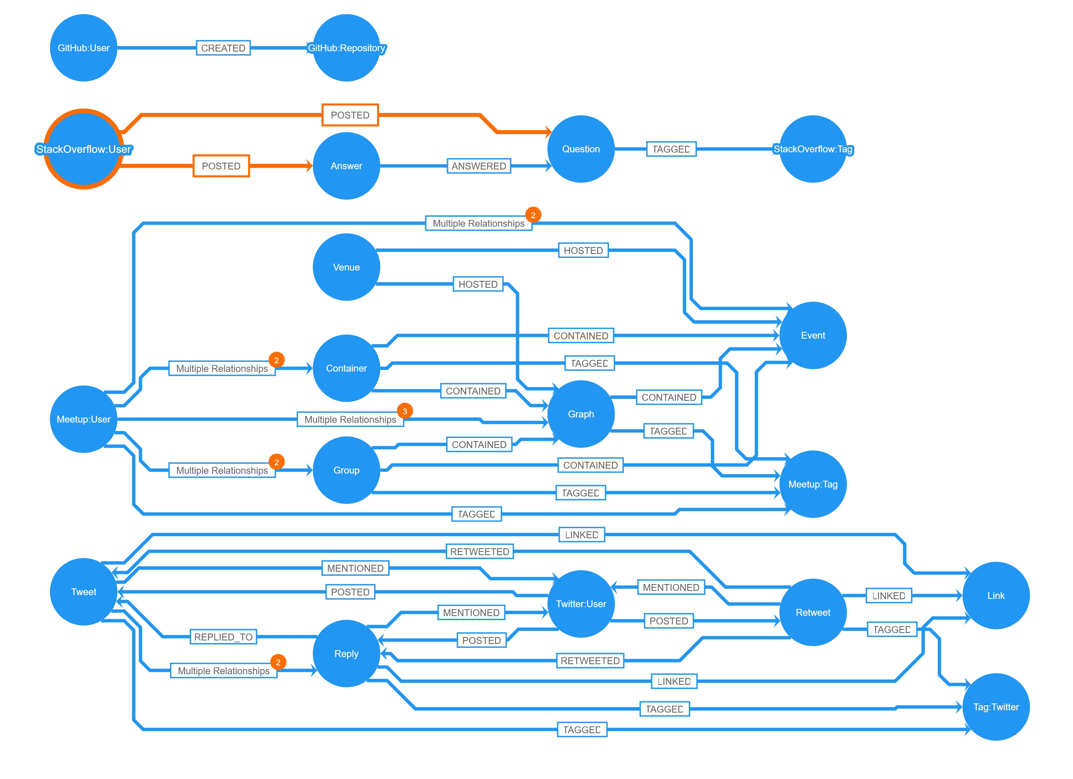 Graph Visualization For Neo4j Schemas Using Yfiles