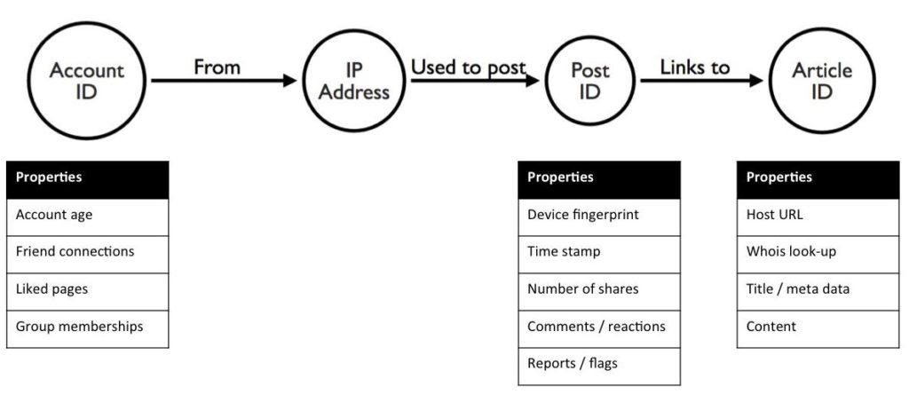 Graph model for fake news detection